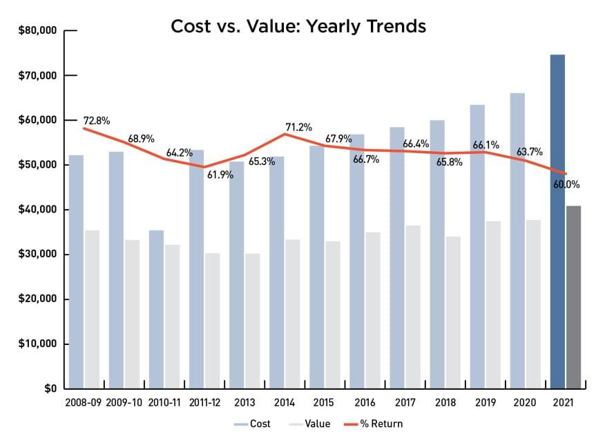 2021 Cost Vs Value Report