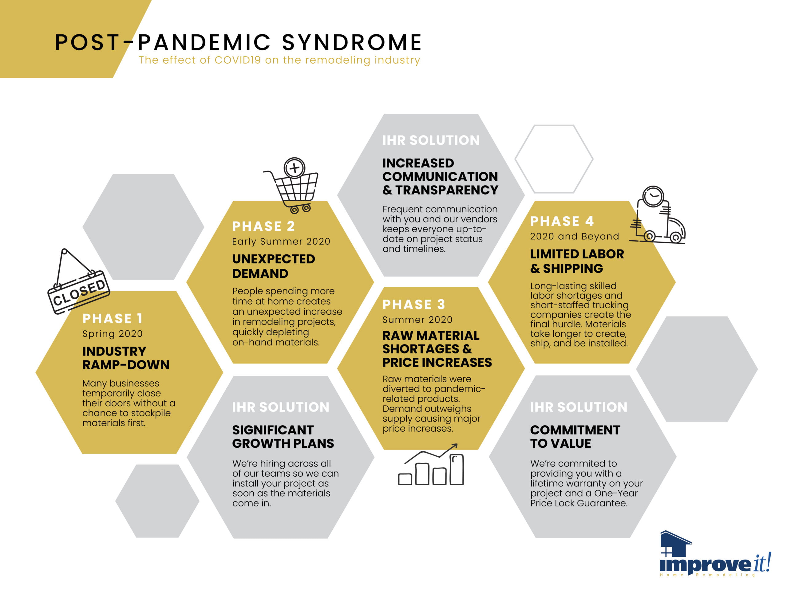 Post-Pandemic Syndrome Supply chain pandemic